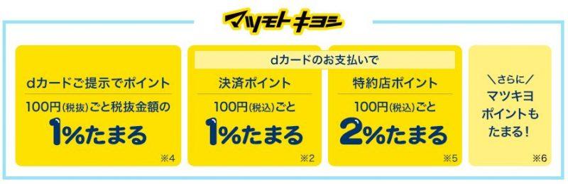 マツモトキヨシは最大4%貯まる!