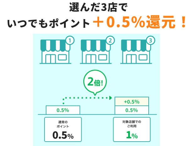 選べる3店でいつでもポイントがプラス0.5%