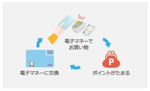 電子マネーWAONがクレジットカードと一体型だから、お財布がかさばらない!