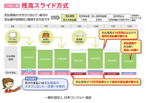 JCB CARD Rは残高スライド方式